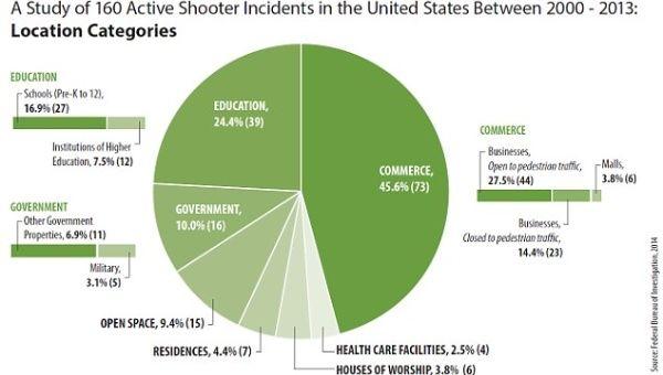FBI Report Shows Drastic Rise in Mass Shootings