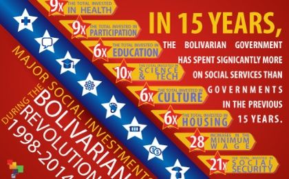 Major Social Investments During the Bolivarian Revolution 1998-2014