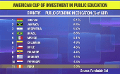 Chart comparing investments in public education