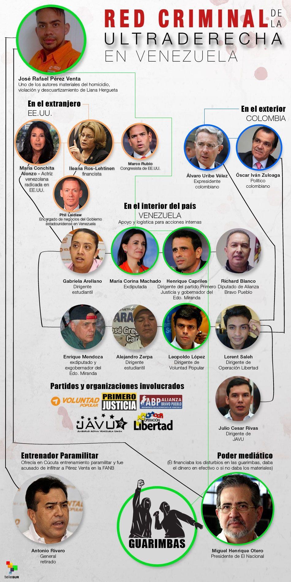 Red criminal de la ultraderecha en Venezuela