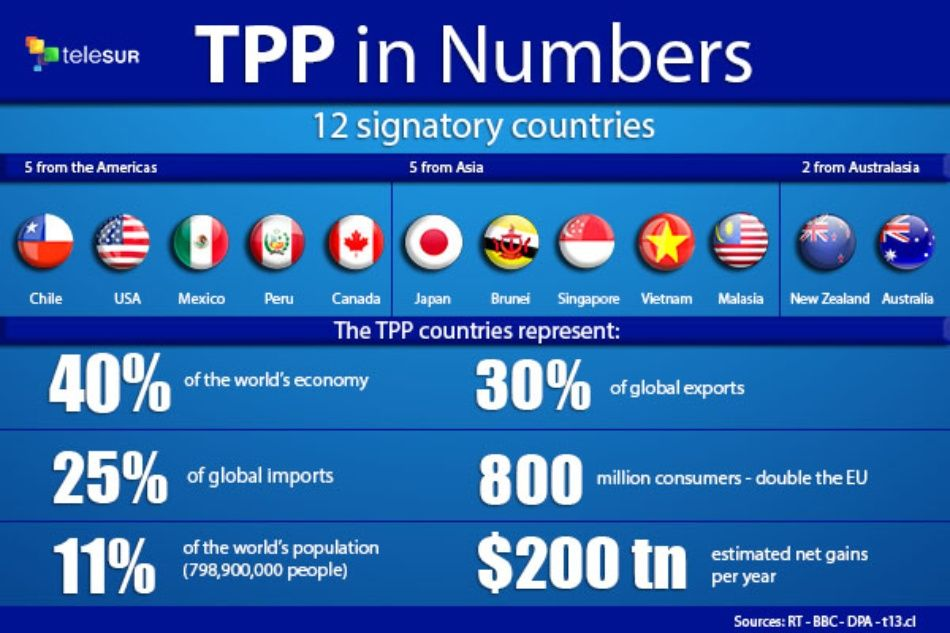 The TPP in Numbers