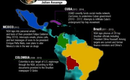 US Spying in Latin America
