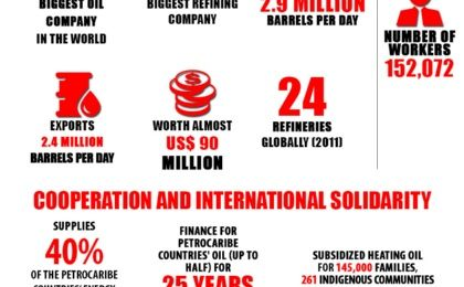 PDVSA in Numbers