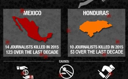 Mexico and Honduras: The Deadliest Countries for Journalists