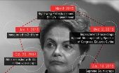 Brazil: The Anatomy of a Coup