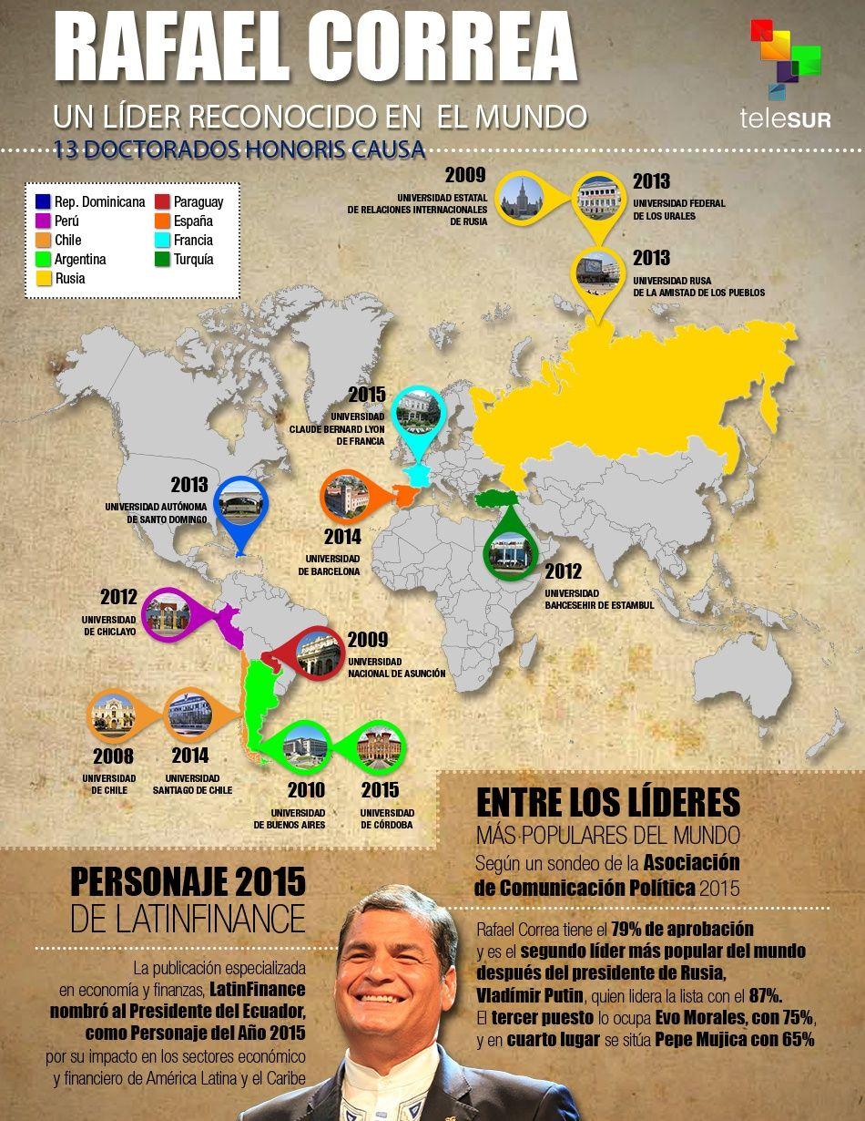 Rafael Correa, uno de los líderes más populares del mundo