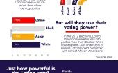 The Latino Vote in the US