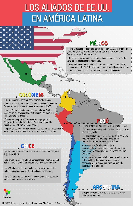 Los países aliados de Estados Unidos en América Latina