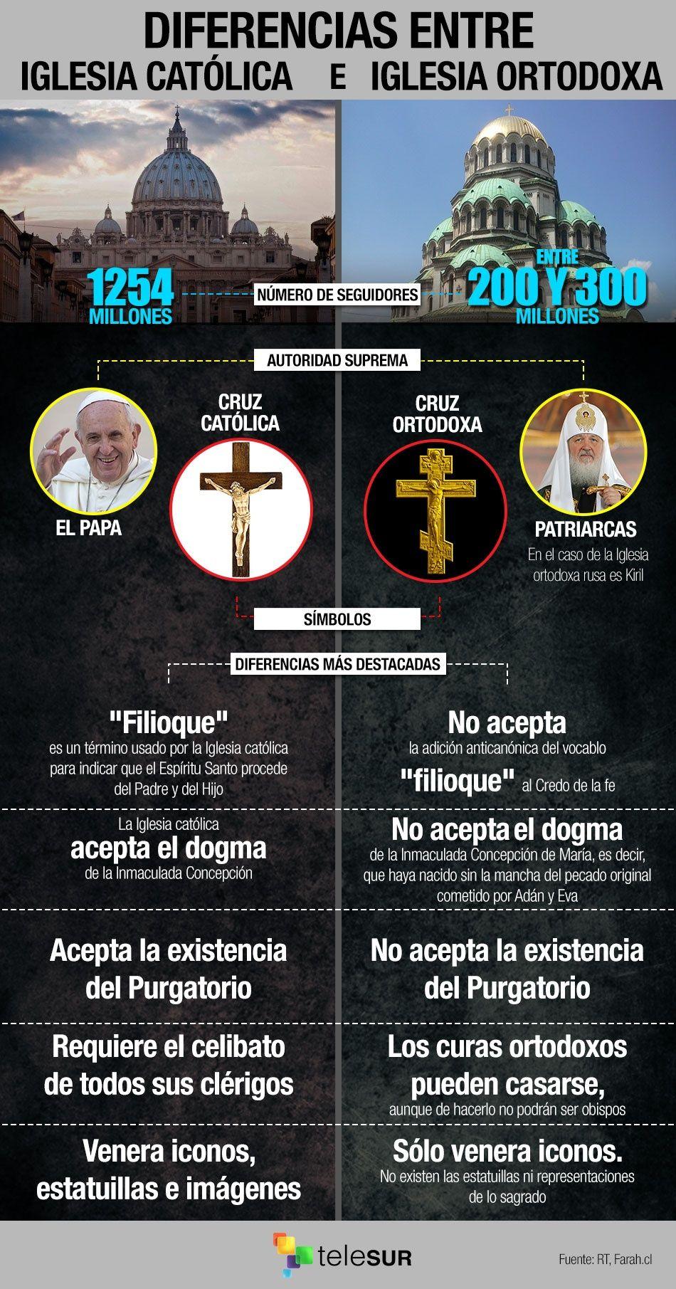 Matrimonio Entre Catolico Y Ortodoxo : Diferencias entre la iglesia católica y