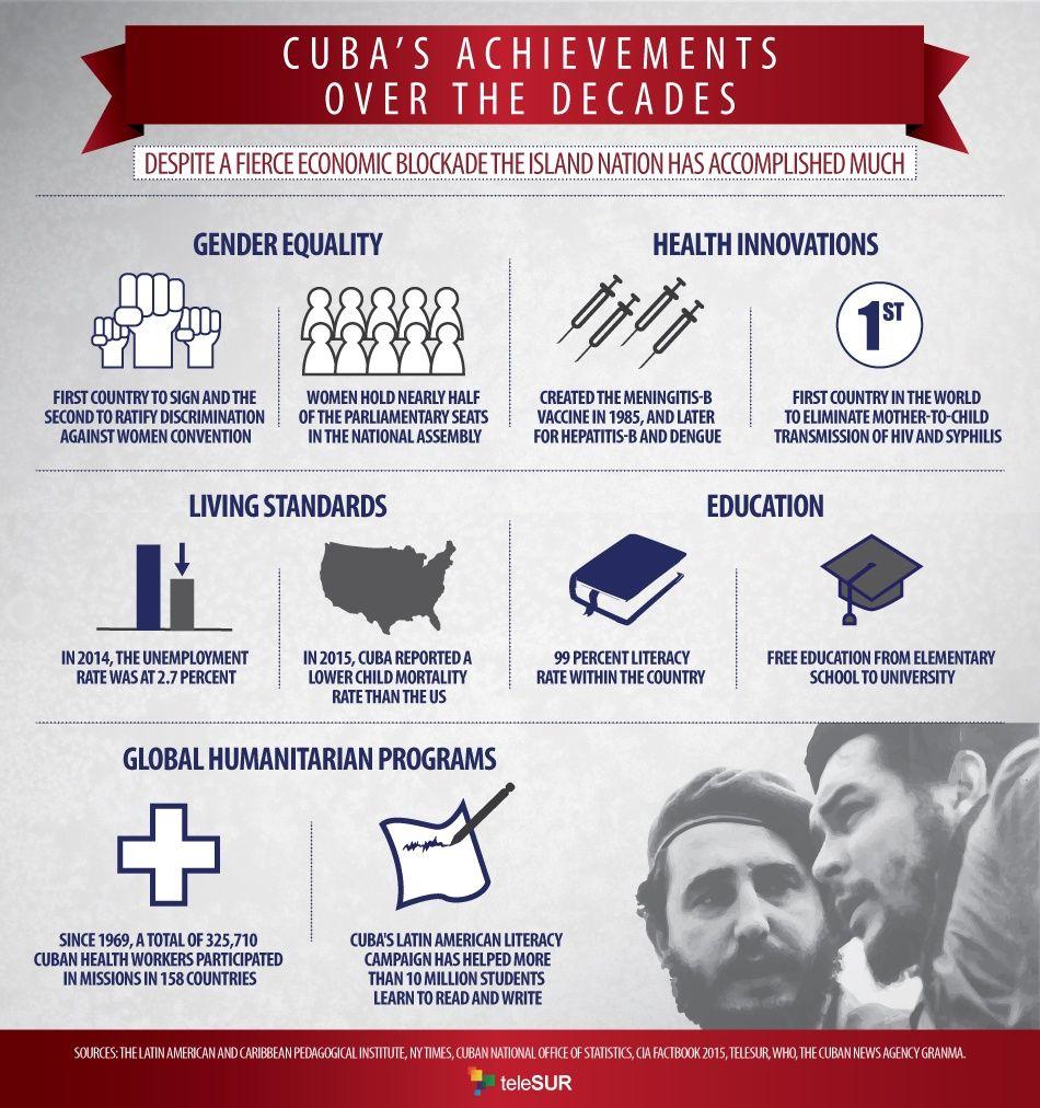 Cuba's Achievements under the Presidency of Fidel Castro: The Top Ten