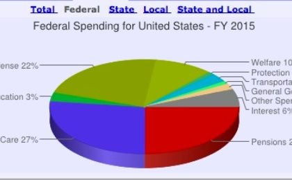 US governmentspending pie chart (Graphic: usgovernmentspending.com)