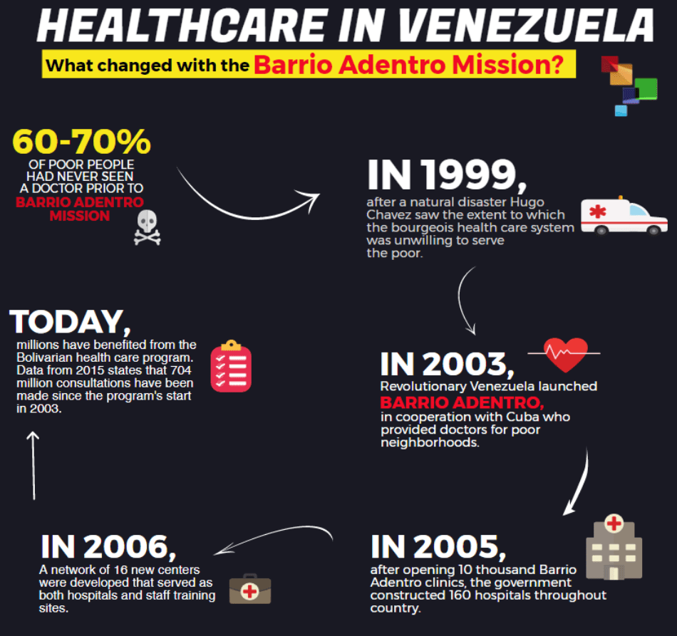 Health Care in Venezuela