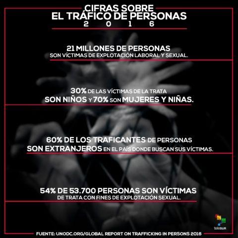 30 De Julio Día Para Concienciar Sobre La Trata De Personas