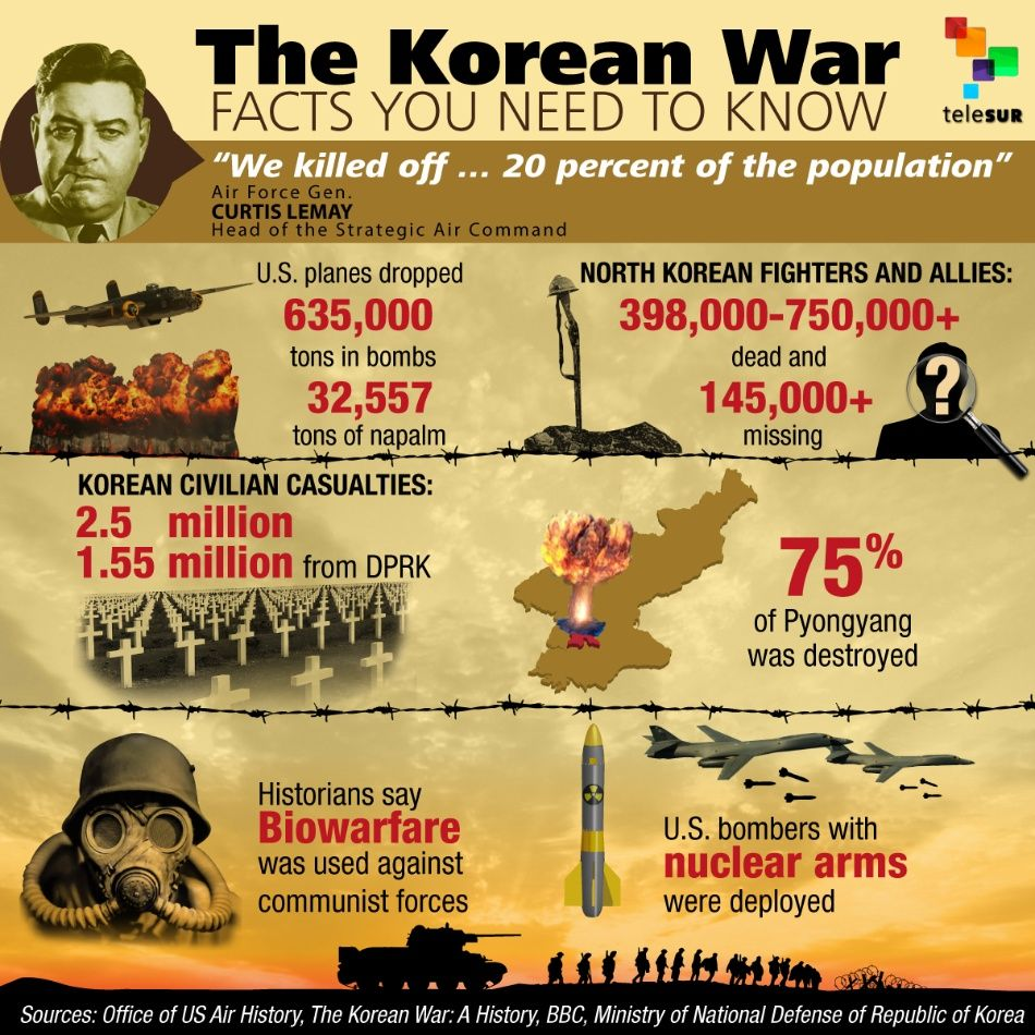 The Korean War - Facts you need to know