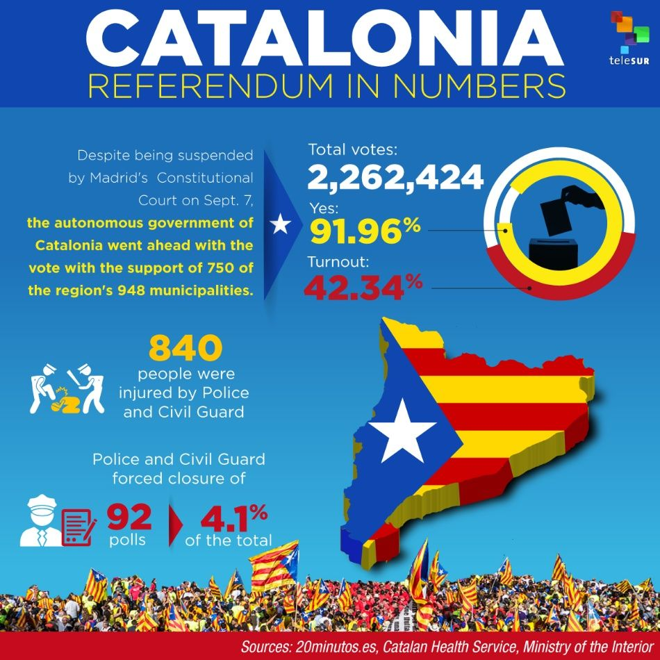 Catalonia Referendum in Numbers | Multimedia | teleSUR English