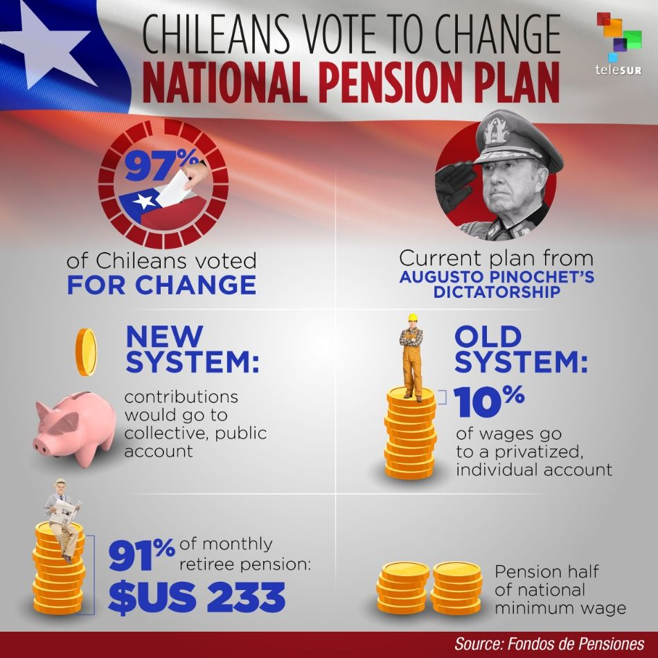 Chileans Vote to Change National Pension Plan