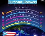 Puerto Rico Hurricane Recovery by the Numbers
