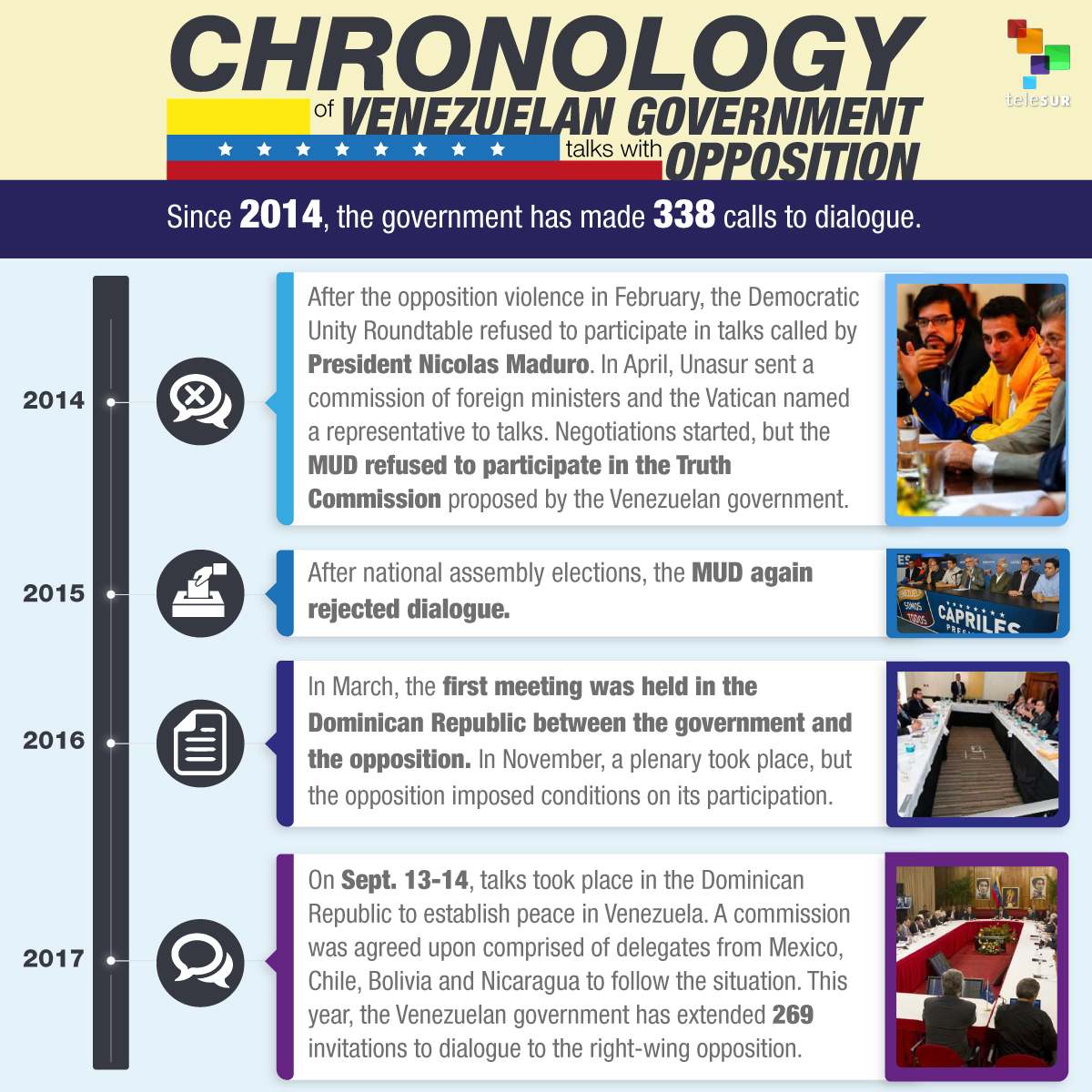 Chronology of Venezuelan Government Talks with Opposition