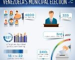 Facts About Venezuela's Municipal Election