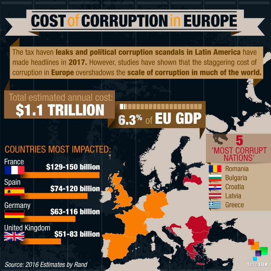 Cost of Corruption in Europe