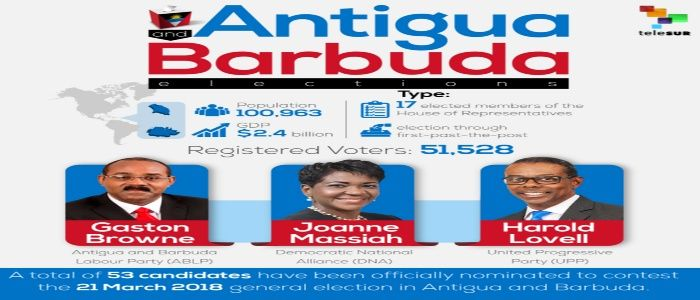 Antigua and Barbuda Elections