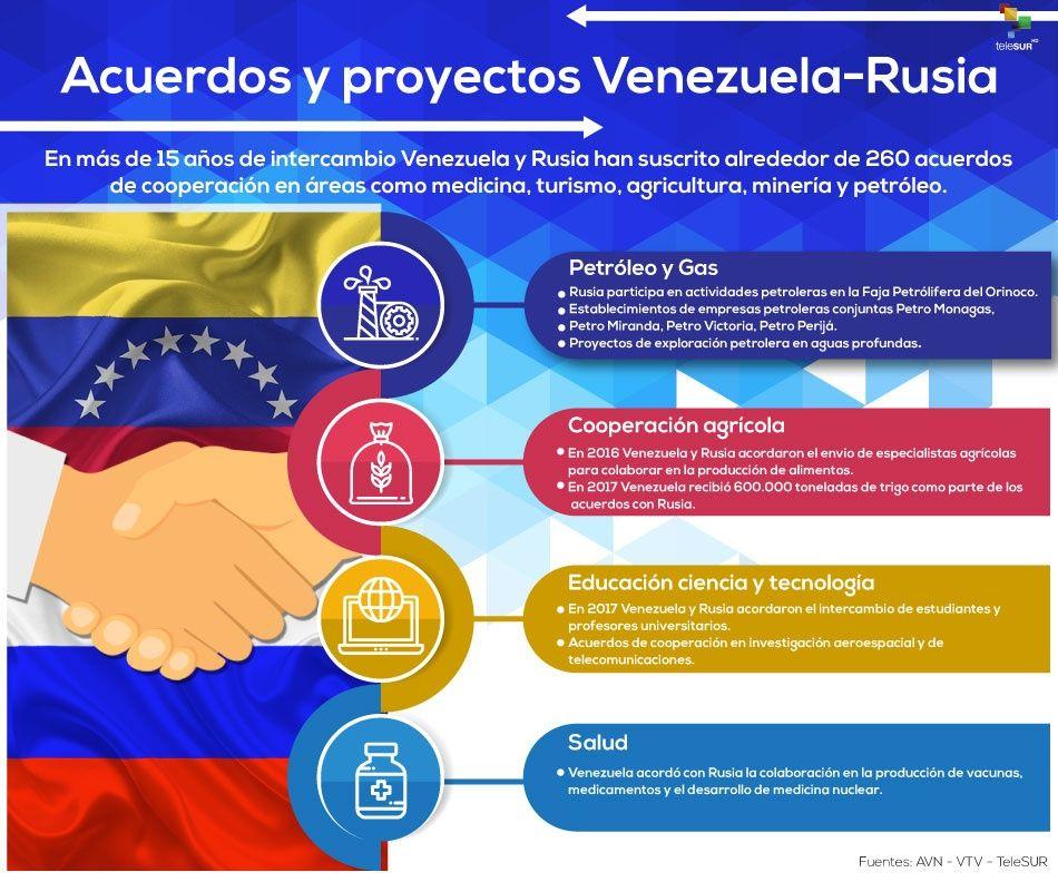 Tag cooperacióninternacional en El Foro Militar de Venezuela  Acuerdosproyectosvenezuela-rusia_infografia.jpg_883728145