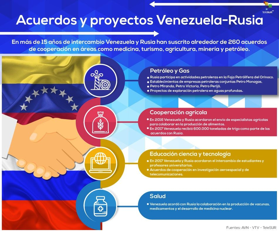 Tag brasil en El Foro Militar de Venezuela  Acuerdosproyectosvenezuela-rusia_infografia.jpg_883728145