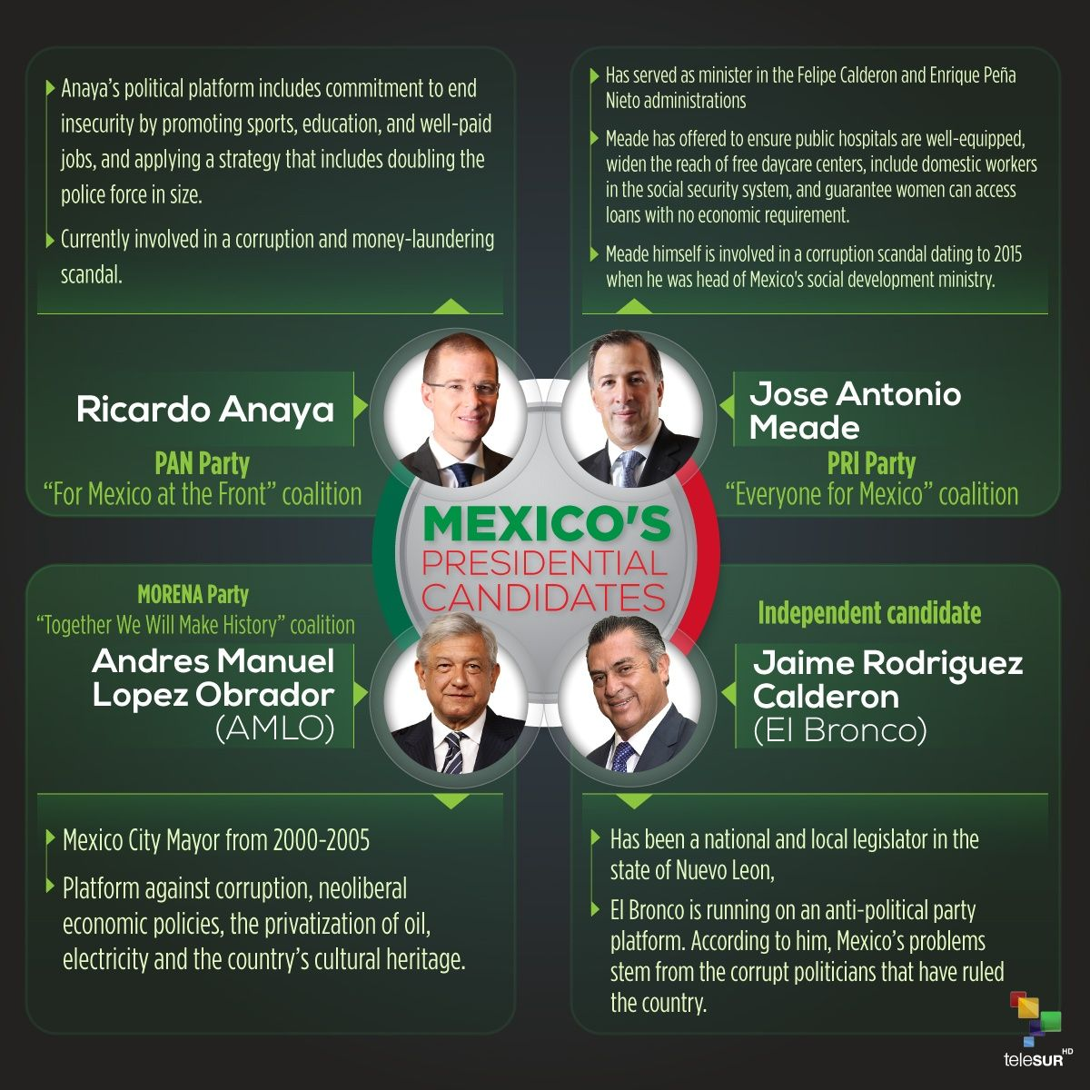 Mexico's Presidential Candidates