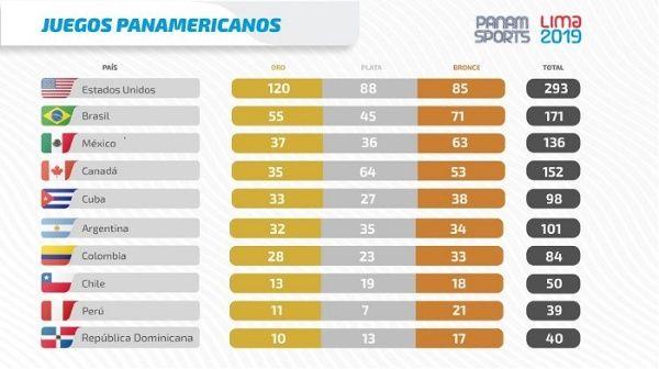 Image result for medallero de juegos panamericanos 2019