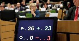 Con 23 votos a favor y tres en contra, este resultado significa el inicio del proceso interno para que el Parlamento Europeo apruebe el acuerdo.