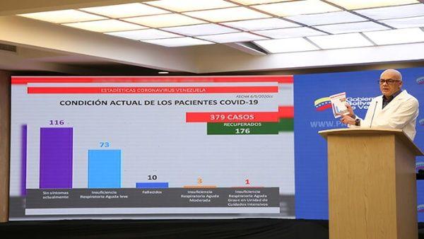 Entre los puntos destacados en la lucha contra la Covid-19 por Venezuela es la cantidad de test para despistaje por el coronavirus.