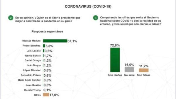 Los venezolanos opinan que el presidente Nicolás Maduro es el líder mundial con el mejor manejo de la pandemia de coronavirus.
