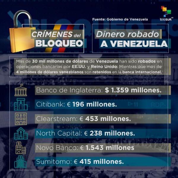 Cómo perjudica el bloqueo de EE UU  a los venezolanos?   En