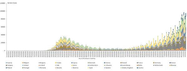 Evolución de la pandemia de la Covid-19 en Europa