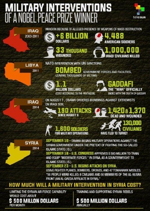 https://www.telesurtv.net/export/sites/telesur/img/infographic-wars.jpg_371198315.jpg