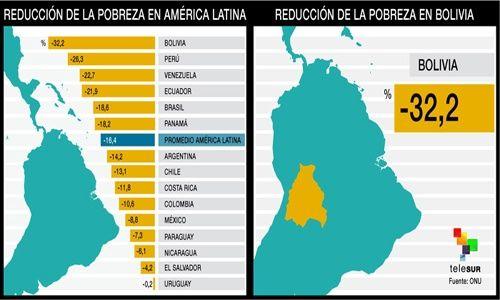 Resultado de imagen de reducción de la pobreza en bolivia