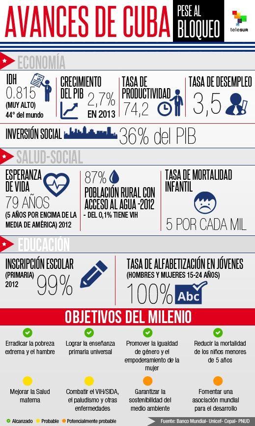 Cuba , cifras y datos. - Página 5 Infografiaavancescubapesealbloqueo.jpg_629898449