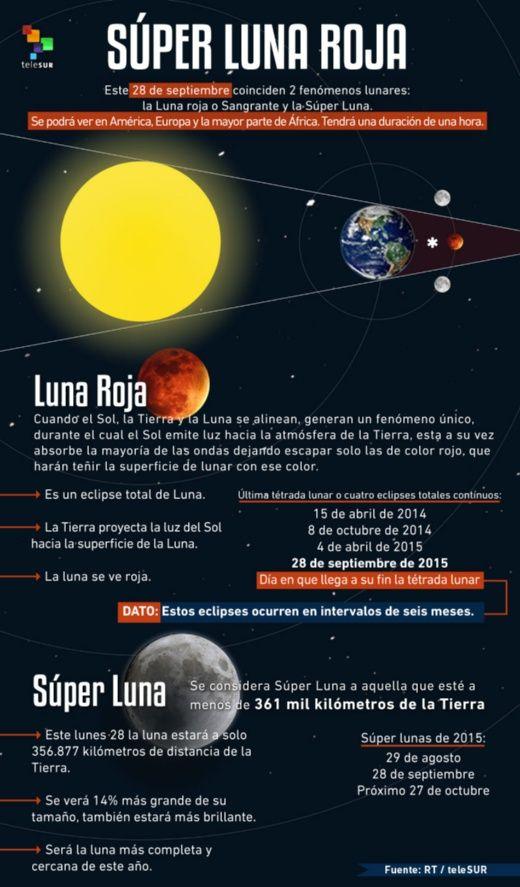 Súper Luna Roja Infografia_superlunaroja_950x1622.jpg_189220441