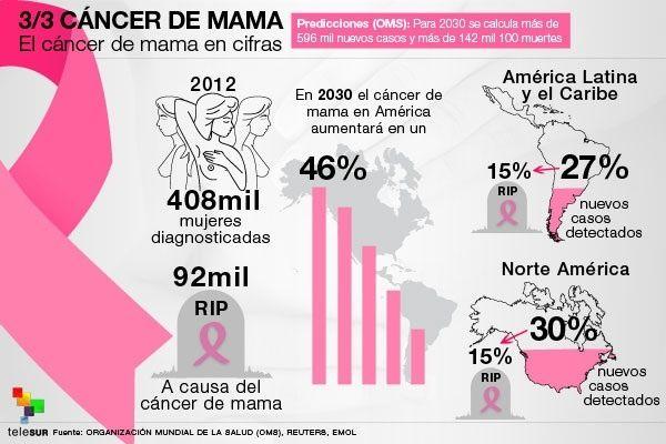 Cancer de mama en los hombres causas