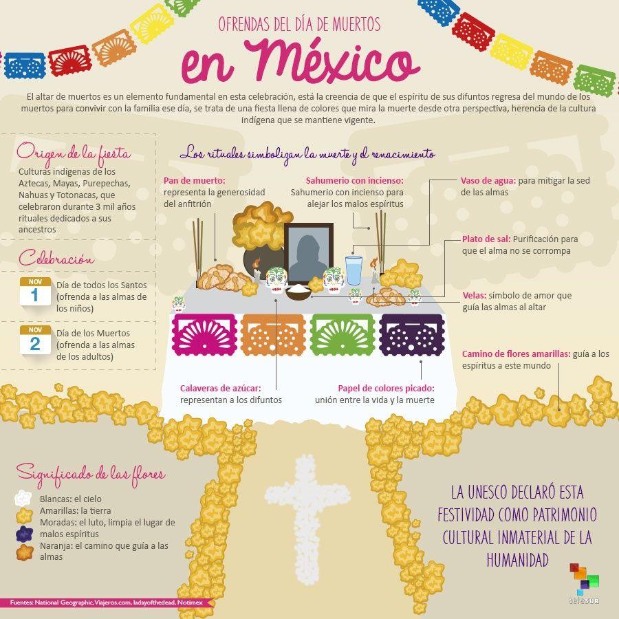 Calaveras Altares Y Flores Para Llamar A Los Muertos En México