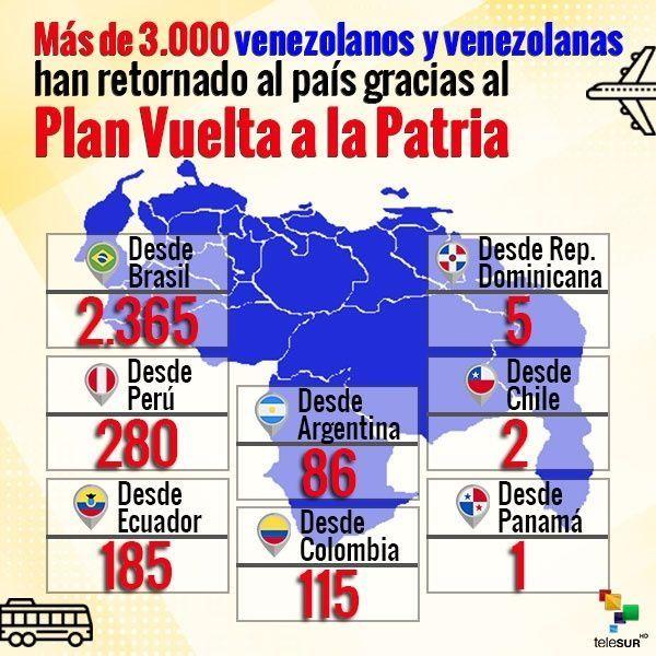 venezuela migracion