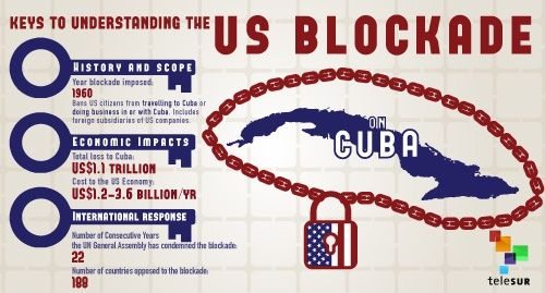 """the trade embargo against cuba by the us He underscored the """"total isolation of the united states in this room"""" and   bolivia's delegate said that the illegal blockade of cuba was a clear."""