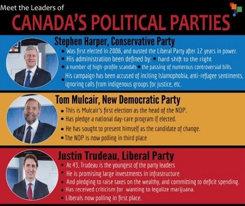 An analysis of all the parties involved in the elections for canada