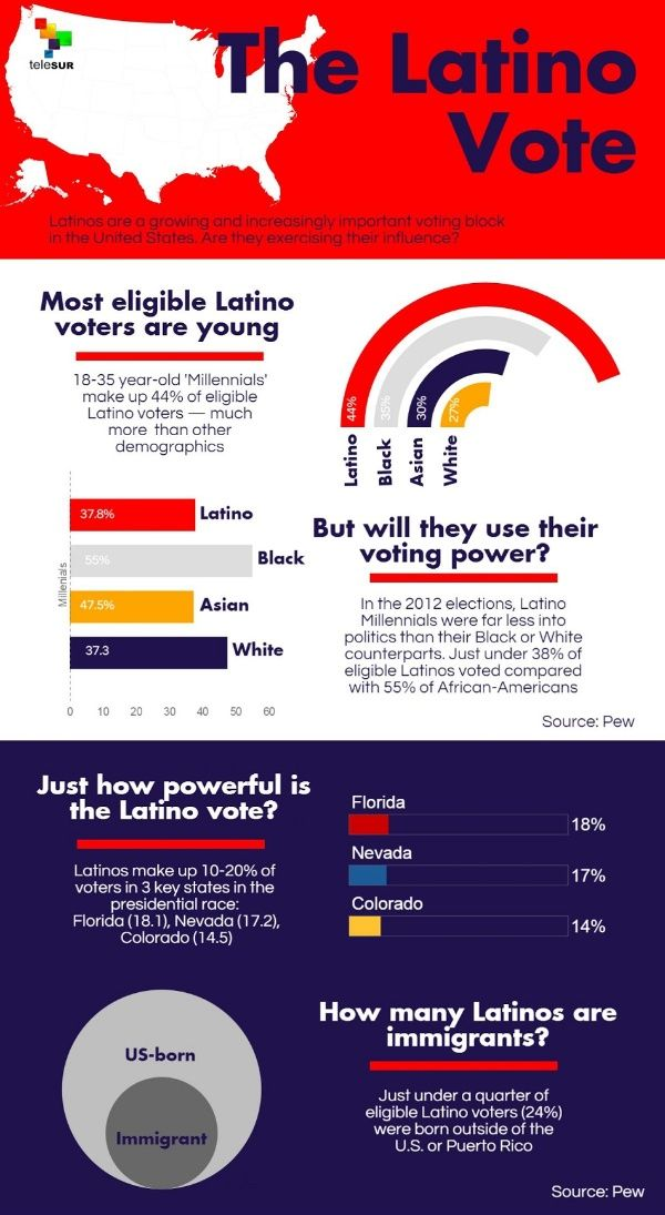 an analysis of the latino votes Votes cast, according to a pew hispanic center analysis of new data from  only  18 percent of the latino population voted in 2004 compared to.