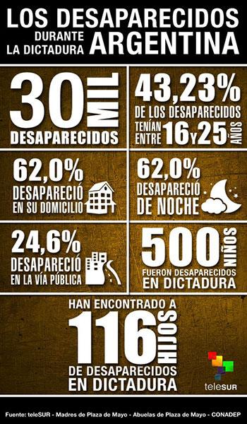 infografia sobre la dictadura en argentina